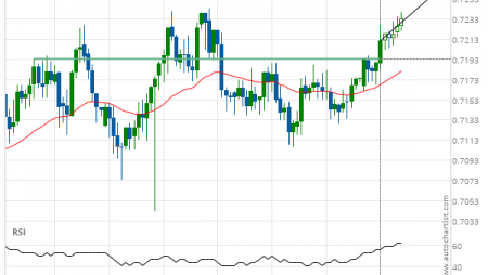 AUD/USD up to 0.7262