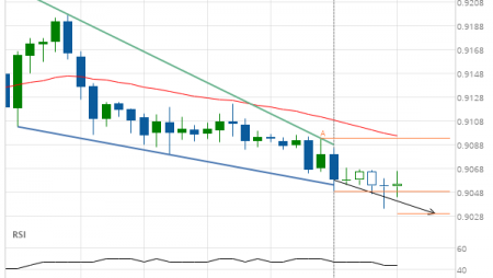 USD/CHF down to 0.9080