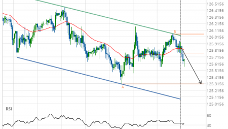 EUR/JPY down to 125.3100