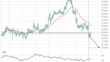 NZD/USD down to 0.6489