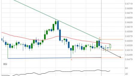 NZD/USD down to 0.6485