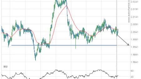 GBP/NZD down to 1.9951