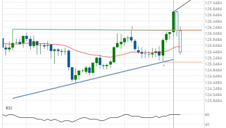 EUR/JPY up to 127.2801