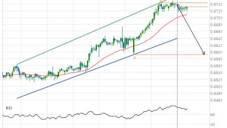NZD/USD down to 0.6593
