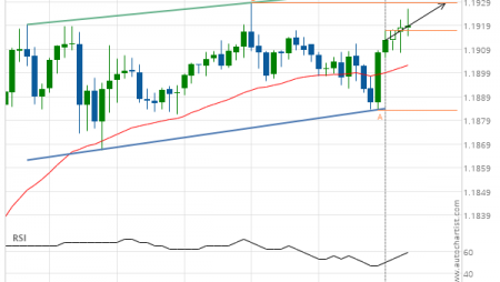 EUR/USD up to 1.1929