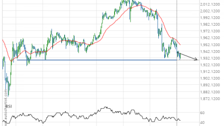 Gold Front Month down to 1928.5000