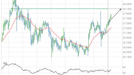 Silver Front Month up to 28.1300