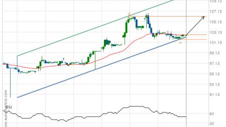 Jpmorgan Chase & Co. (JPM) up to 106.16