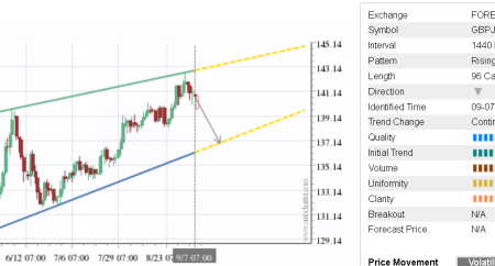 Trade of the Day: GBP/JPY