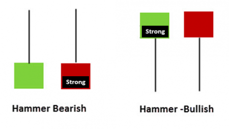 3 Candlesticks that Every Trader Should Know