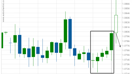 EUR/CHF excessive bullish movement