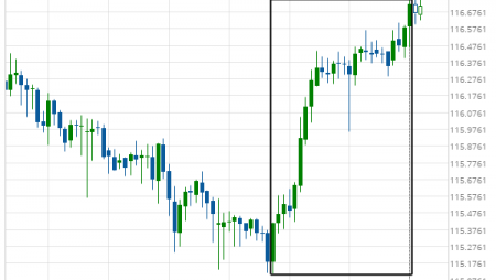 CHF/JPY excessive bearish movement
