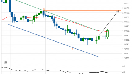 GBP/NZD up to 2.0124