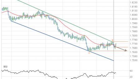 EUR/NZD down to 1.7641