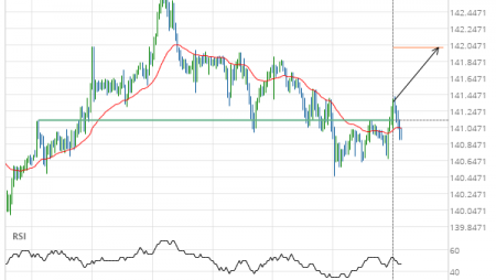 GBP/JPY up to 142.0189