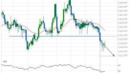 EUR/JPY down to 124.1806