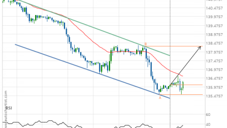 GBP/JPY up to 138.2840