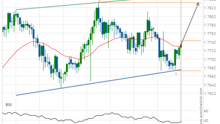 EUR/NZD up to 1.7833