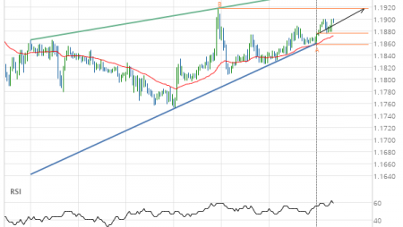 EUR/USD up to 1.1917
