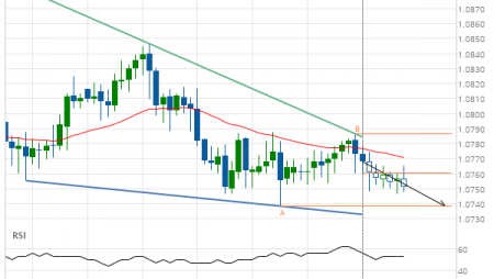 EUR/CHF down to 1.0739