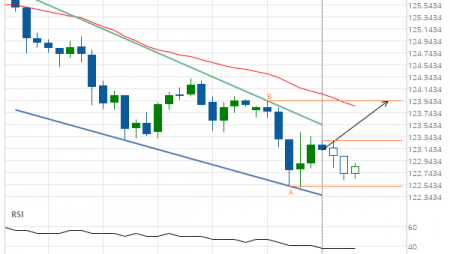 EUR/JPY up to 123.9426