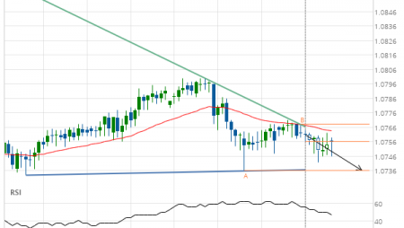 EUR/CHF down to 1.0736