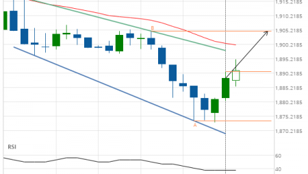 XAU/USD up to 1904.8000