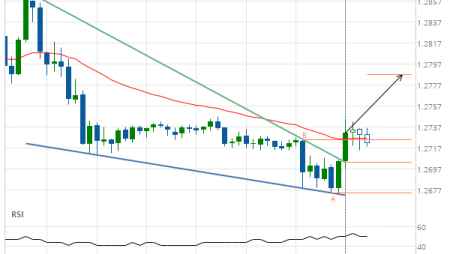 GBP/USD up to 1.2787