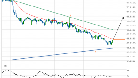 NZD/JPY up to 69.8910