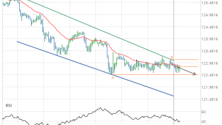 EUR/JPY down to 122.4900