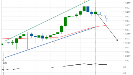 GBP/NZD down to 1.9146