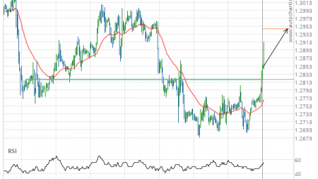 GBP/USD up to 1.2947