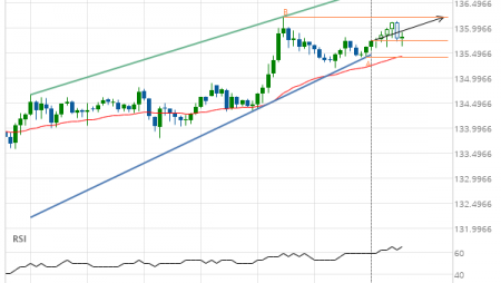 GBP/JPY up to 136.2250