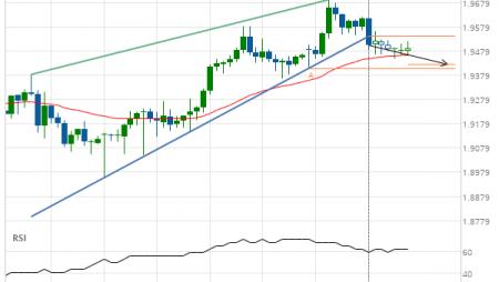 GBP/NZD down to 1.9423