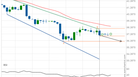 Light Sweet Crude Oil Front Month down to 36.1300