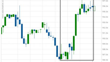 Goldman Sachs Group Inc. (GS) excessive bearish movement