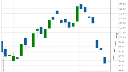 American Express Co. (AXP) excessive bearish movement
