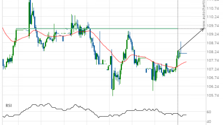 Travelers Cos Inc. () up to 109.55
