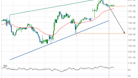 Goldman Sachs Group Inc. (GS) down to 189.61