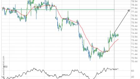 Chevron () up to 77.70