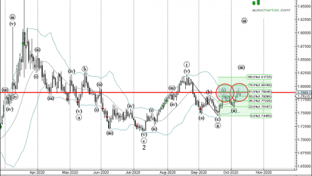 Trade of the Day: EUR/NZD