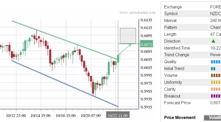 Trade of the Day: NZD/CHF
