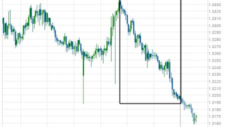 USD/CAD excessive bearish movement