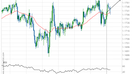 EUR/USD up to 1.1755