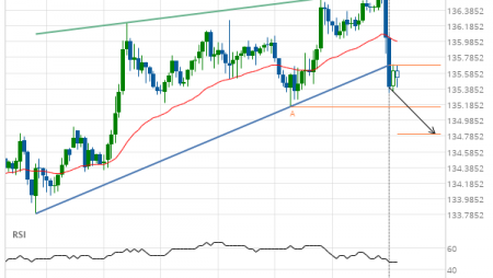 GBP/JPY down to 134.8118