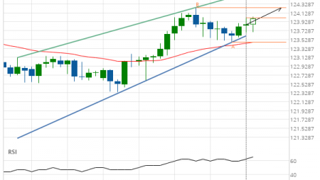 EUR/JPY up to 124.2490