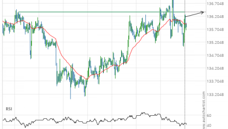GBP/JPY up to 136.3670