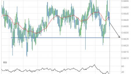 NZD/USD down to 0.6626