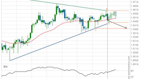 GBP/NZD down to 1.9373