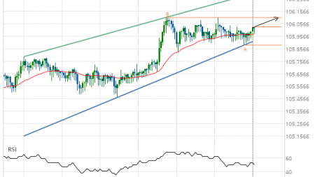 USD/JPY up to 106.1080